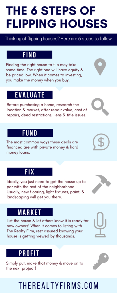 The 6 Steps of Flipping Houses